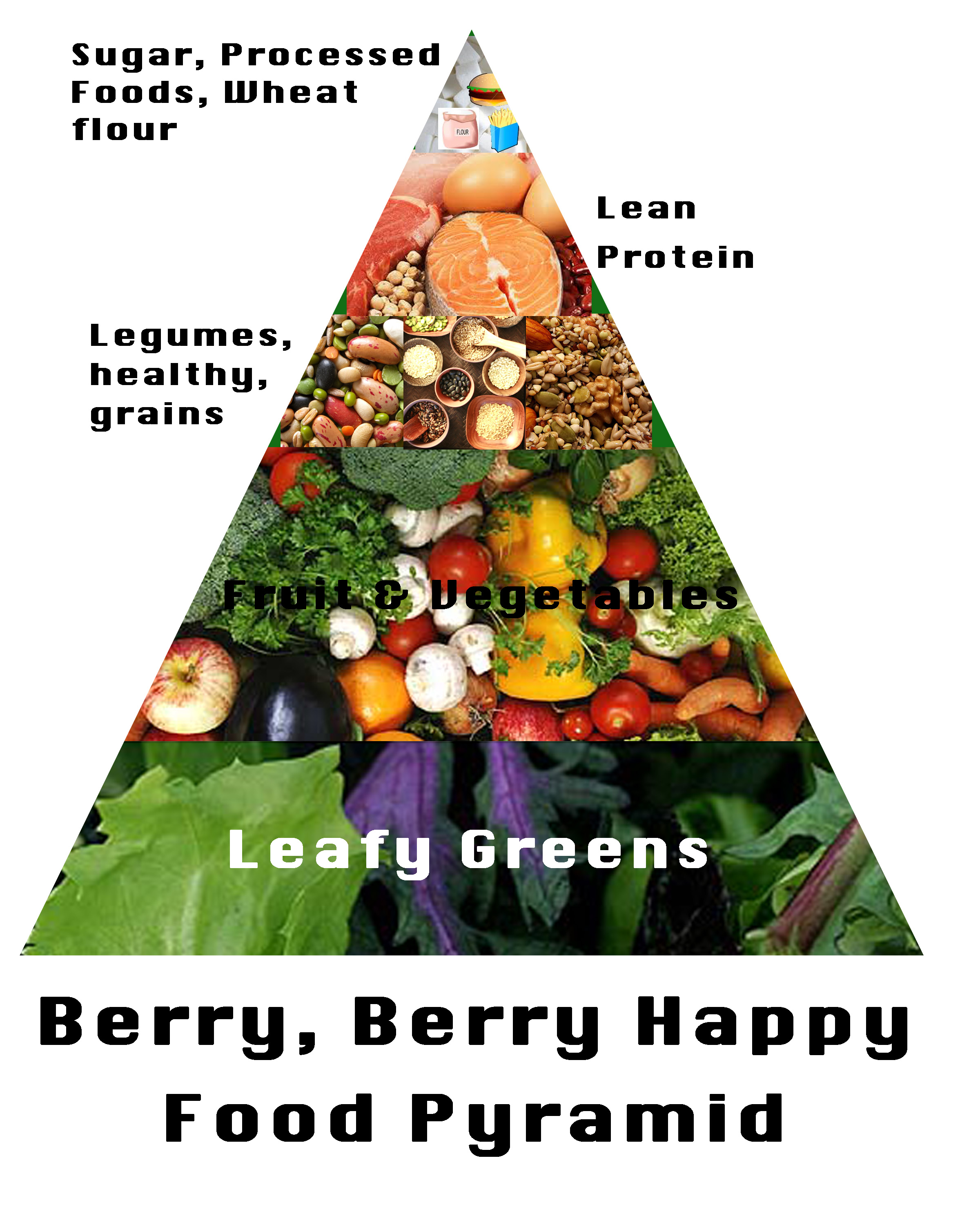 Food Pyramid Healthy Plate Food Groups The Original Five Food Groups