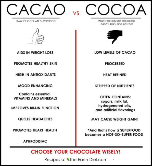 Thanks to Superfoodista for this fabulous graphic.